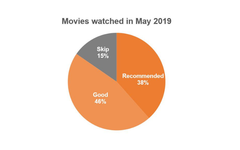Top movies May 2019
