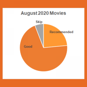 A pie chart showing most movies watched in August were Good, a few were Recommended and even fewer were designated Skip.