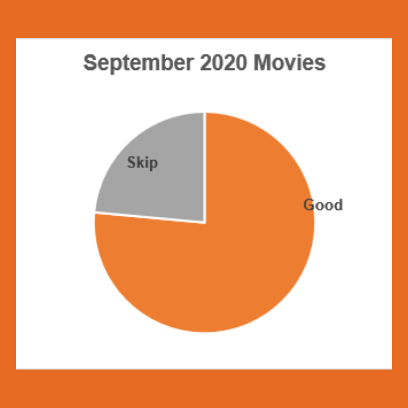 A Graph. Text: September 2020 Movies. Pie chart shows 14 movies were Good, and 4 movies were Skip
