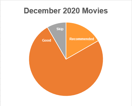 A pie chart showing most movies watched in December 2020 were good, with a small amount Skip, and some were Recommended.