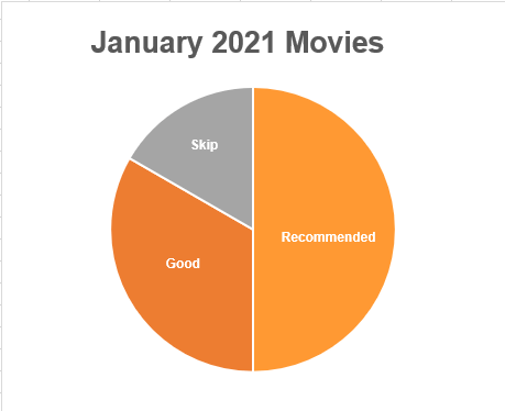 A pie chart. Text: January 2021 Movies. Recommended takes 1/2 of the pie chart. On the other half, Good is twice as big as Skip.
