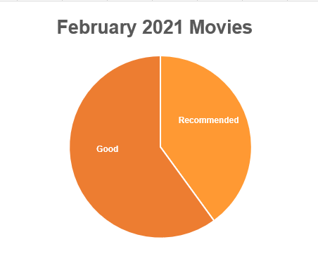 A pie chart. Text: February 2021 Movies. Recommended takes 1/3 of the pie chart. On the other part, Good is 2/3 of the chart.